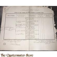 Extract uit het stamboek der Officieren Koloniaal Werf Depot 1861 Fellegen, Isedore Louis Bernard Edmond