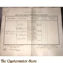 Extract uit het stamboek der Officieren Koloniaal Werf Depot 1861 Andriessen Pieter Lammers