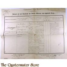 Extract der Officieren Koloniaal Werf Depot 1868 G.J.N. LOOMEIJER